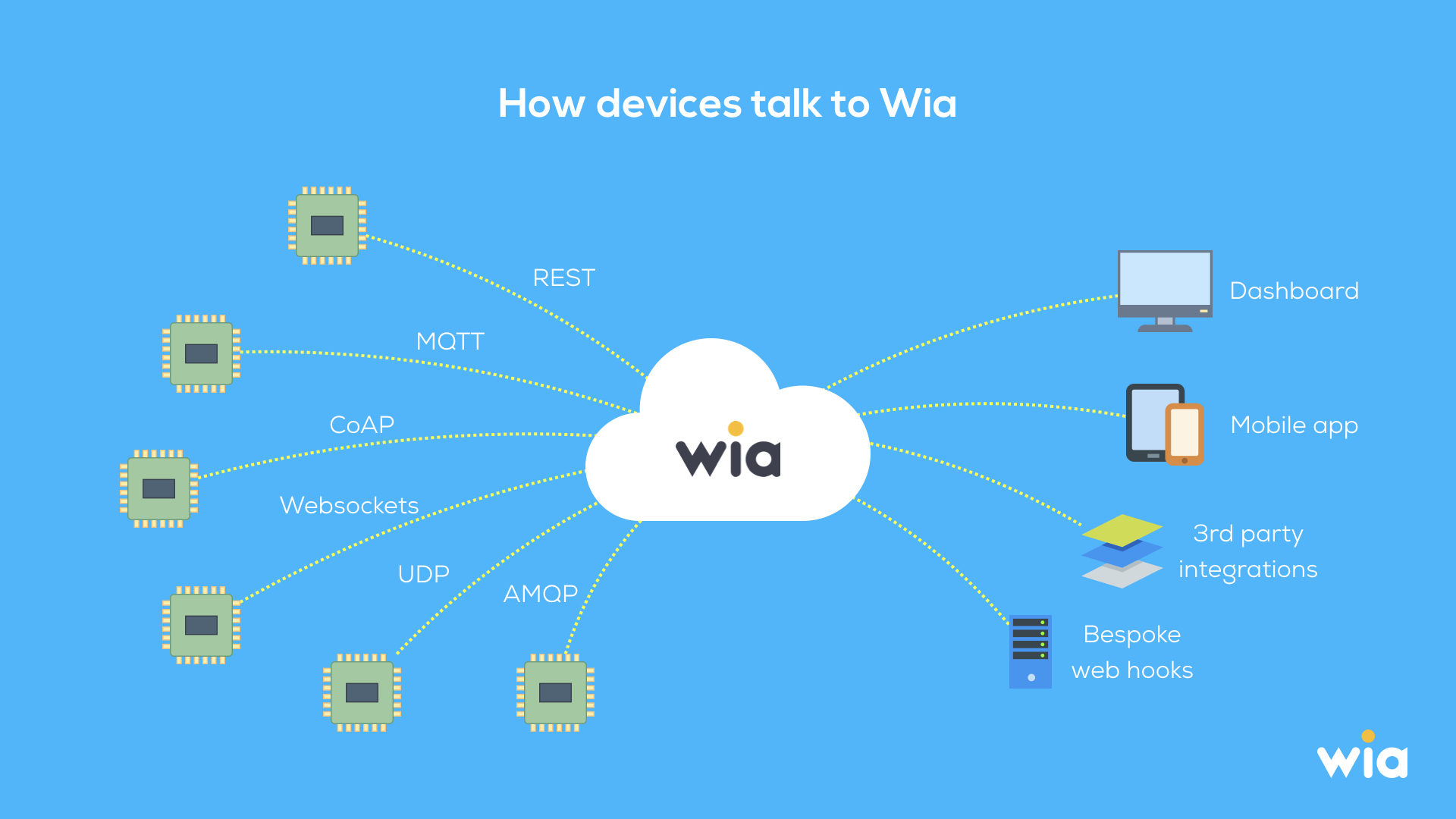 how_wia_works